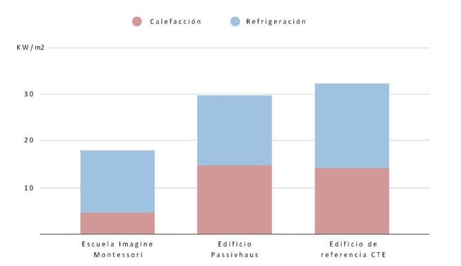 consumo calefacción refrigeración