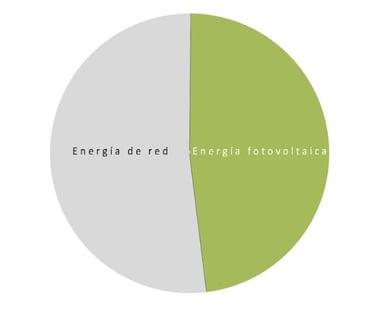 consumo energias renovables