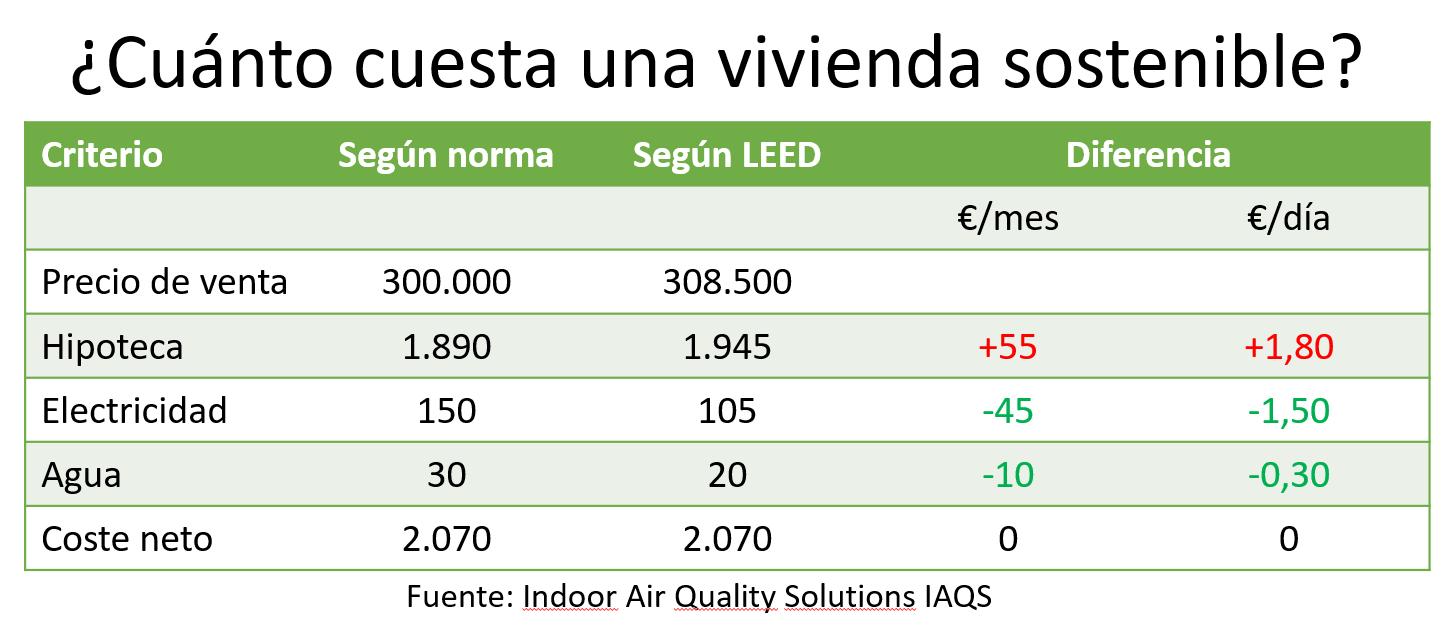 Cuanto cuesta vivienda sostenible