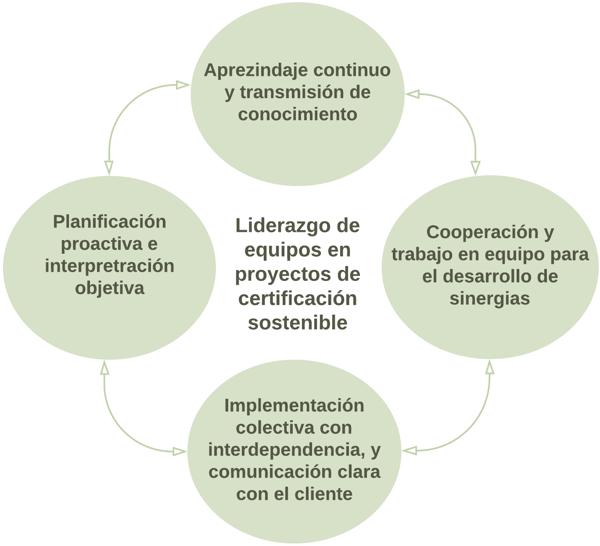 liderazgo_certficación_sostenible