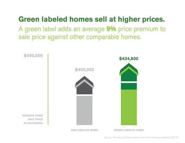 green-labels-home-values