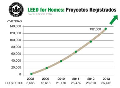 LEED Homes proyectos registrados