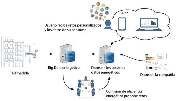 Proceso datos eficiencia energética