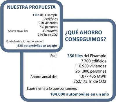 Ahorro total final eficiencia energética