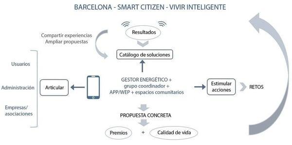 Esquema general propuesta eficiencia energética