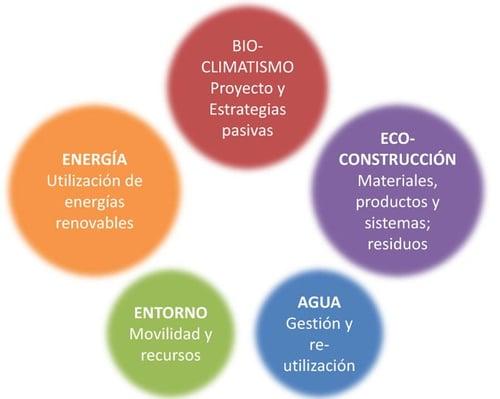 comparativa-sellos-certificaciones-sostenibles-diferencias