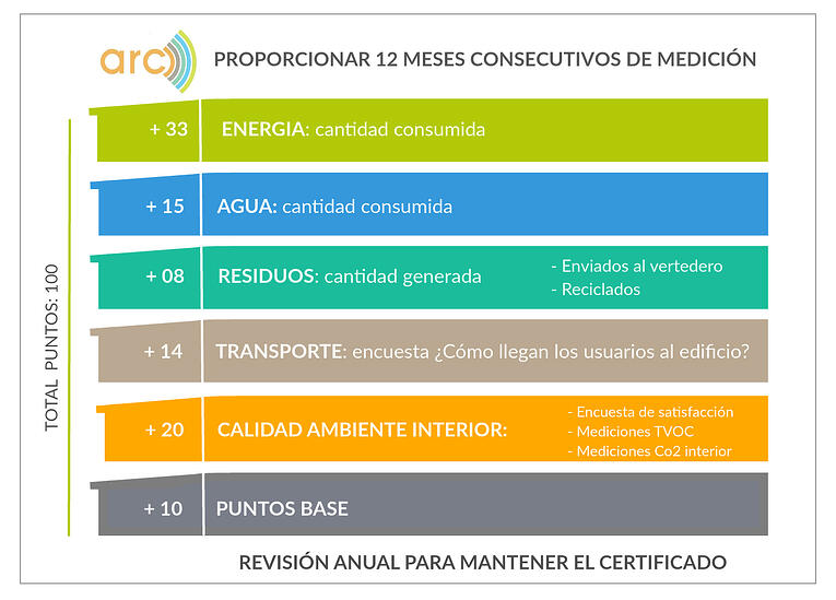 5 requisitos certifcado leed edificios existentes